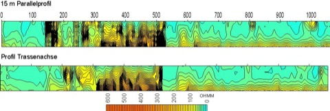 Geophysik Straßenbau Electrical Imaging