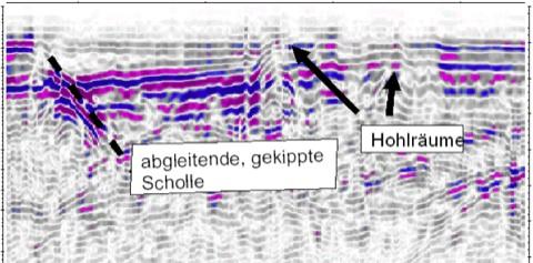Hangrutsch Knollenmergel Feuerletten Geophysik Bodenradar Georadar